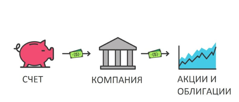 Открытие брокерского счета в Альфа